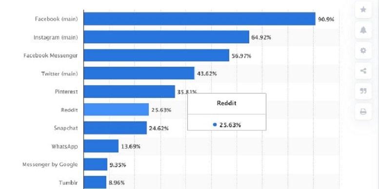 Reddit сумела извлечь выгоду из GameStop-лихорадки